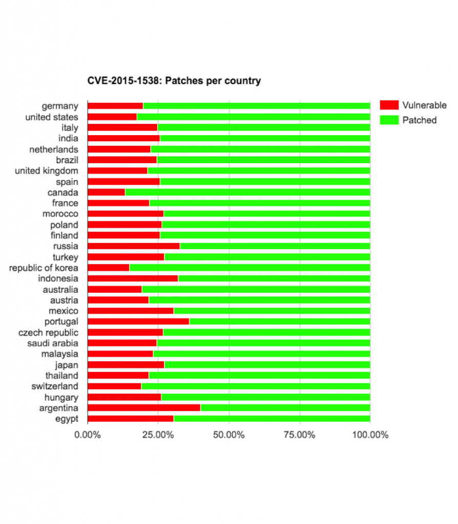 cve-2015-1538-vulnerable-by-country-894x1024
