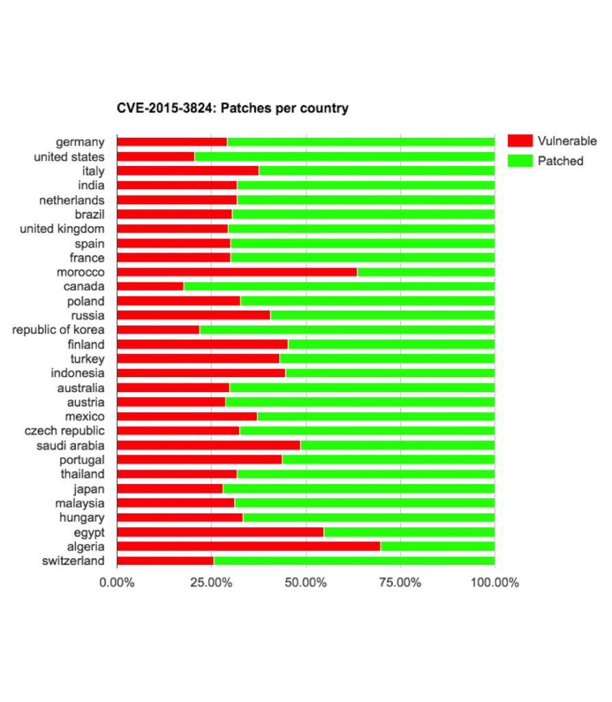 cve-2015-3824-vulnerable-by-country-894x1024