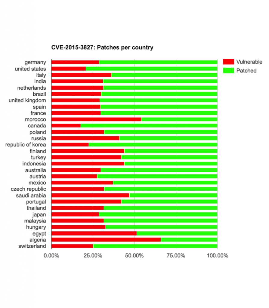 cve-2015-3827-vulnerable-by-country-894x1024