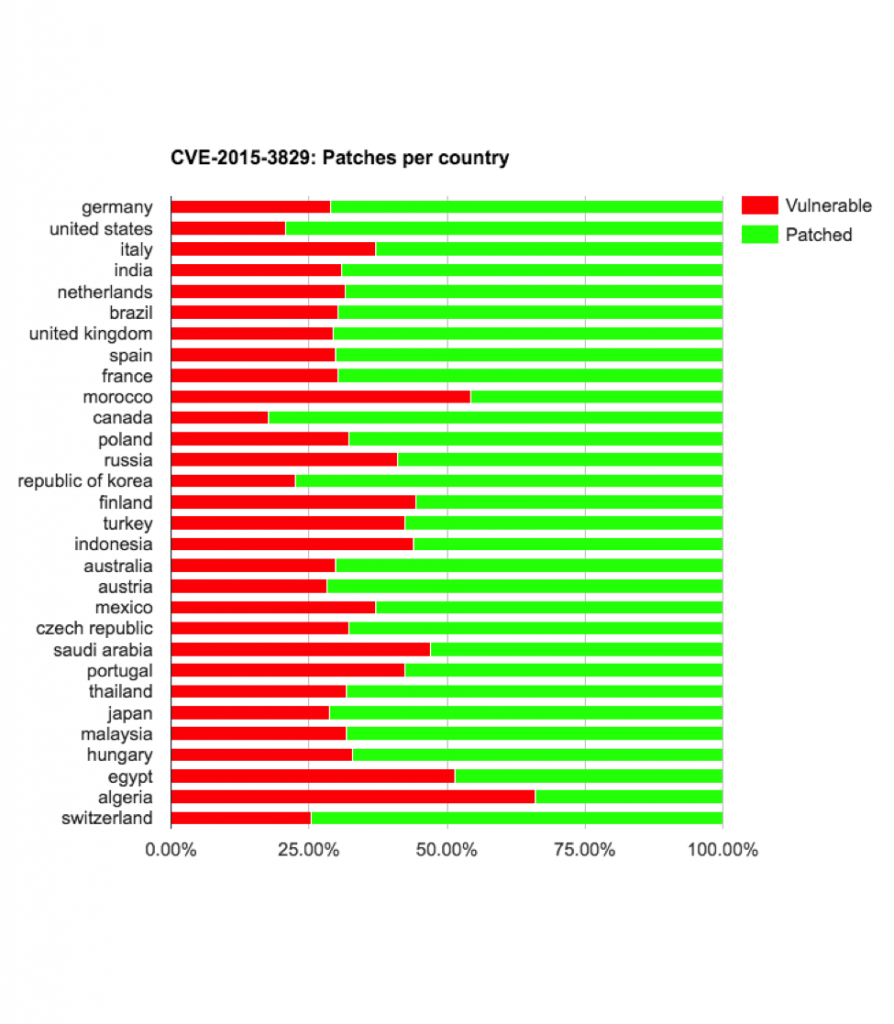 cve-2015-3829-vulnerable-by-country-894x1024