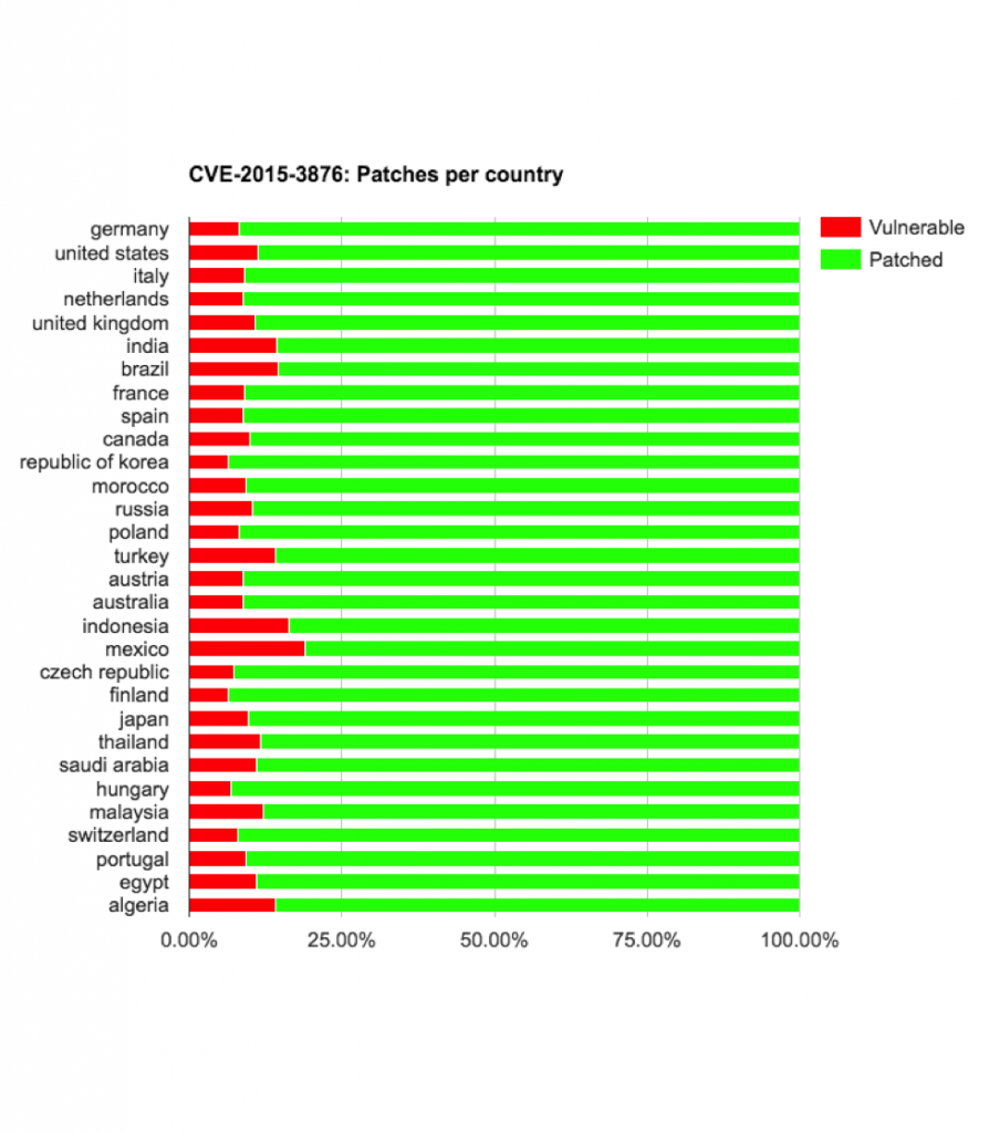 cve-2015-3876-vulnerable-by-country-894x1024