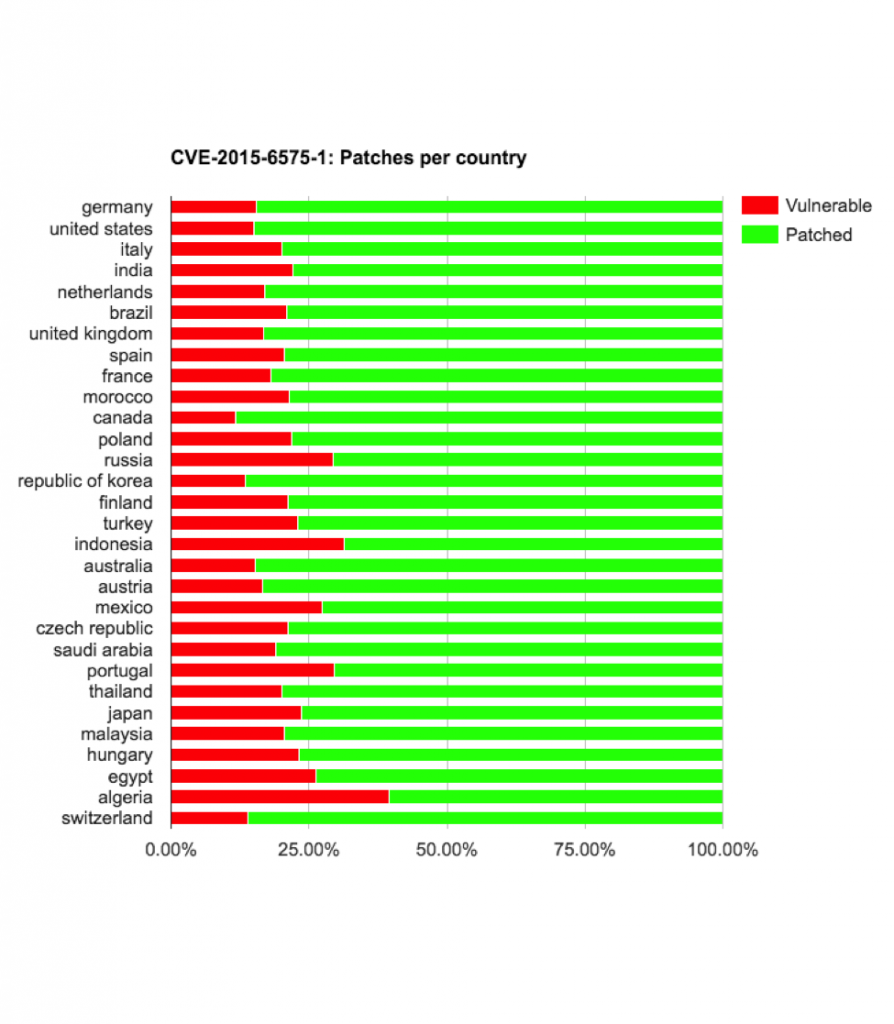 cve-2015-6575-1-vulnerable-by-country-894x1024