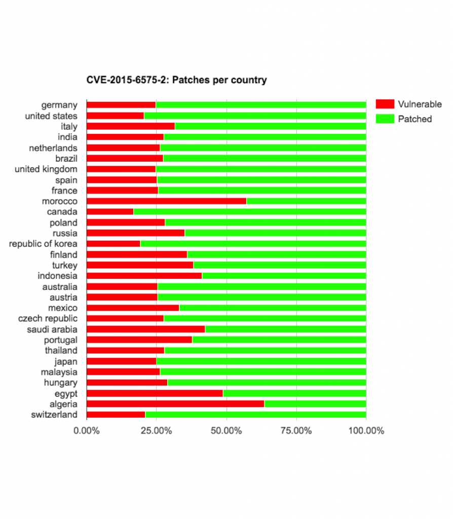 cve-2015-6575-2-vulnerable-by-country-894x1024