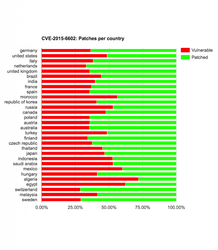 cve-2015-6602-vulnerable-by-country-894x1024